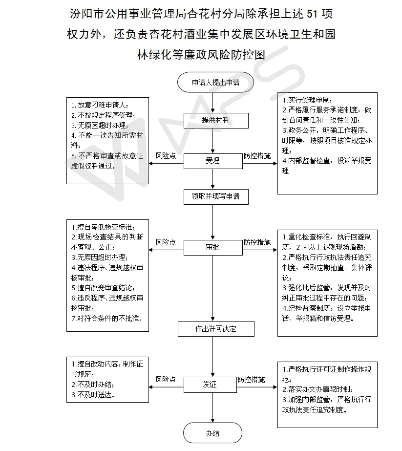 汾阳市公用事业管理局杏花村分局除承担上述51项权力外,还负责杏花村